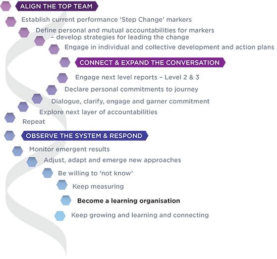 Organisational Change - Acumen Global Partners